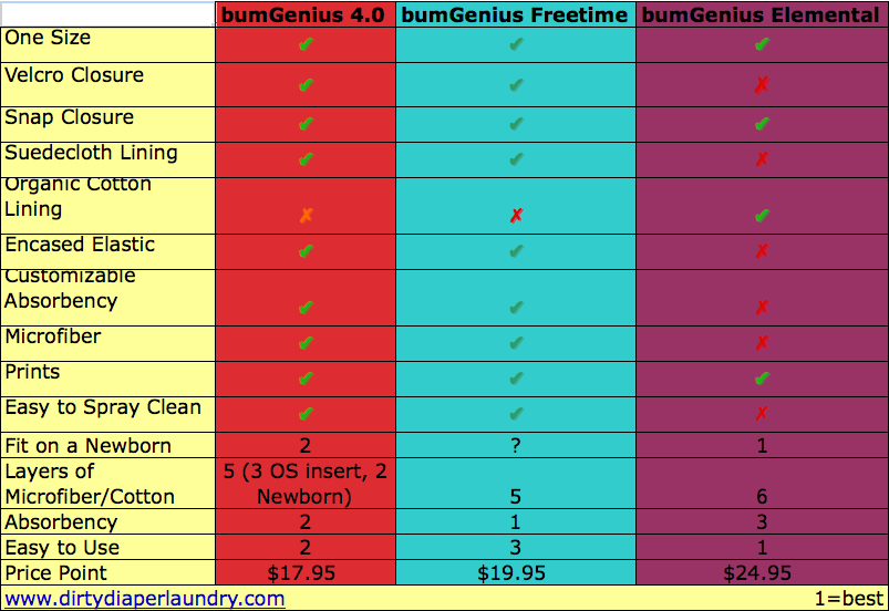 Comparing the bumGenius 4.0, bumGenius Freetime, and bumGenius Elemental with Video and Chart