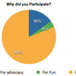 2nd Annual Flats and Handwashing Challenge Survey Results