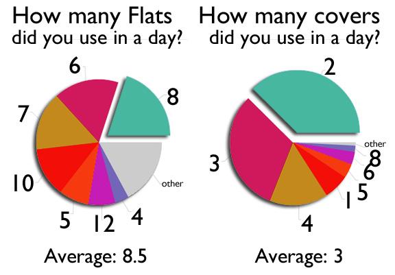 flatscovers