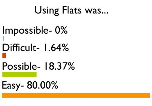 usingflatswas