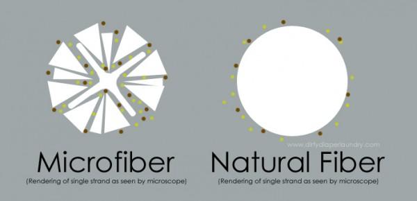 microfiber_naturalfibers_closeup