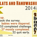 4th Annual Flats and Handwashing Survey Results {Infographic}