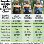 Líllébaby, Tula, and Beco Toddler SSC Carriers- Comparisons
