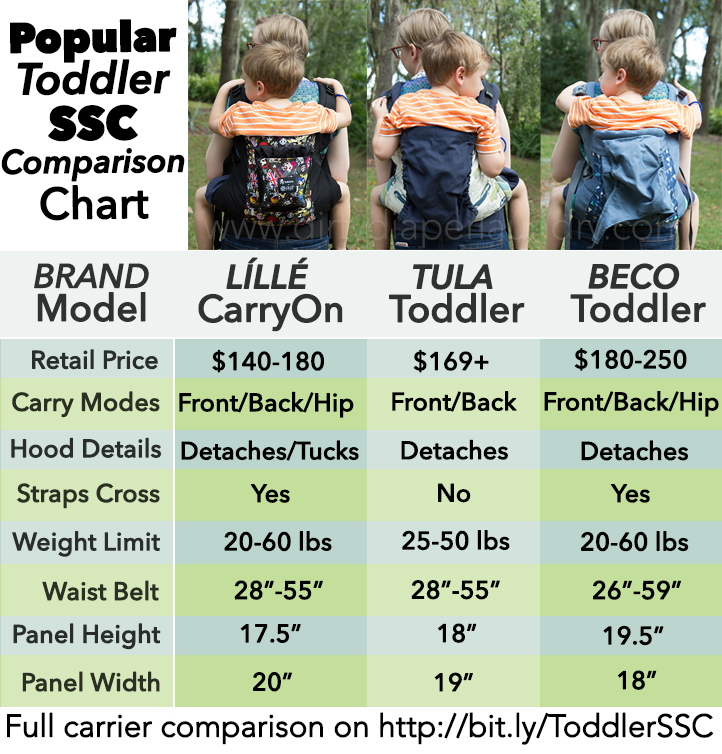 Lillebaby CarryOn, Tula Todder, and Beco Toddler carrier comparison chart - perfect to get an idea of each when trying to pick!